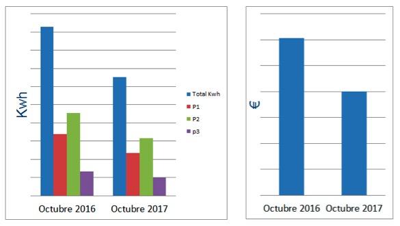 Comparativa de consumo Kwh - Chubb